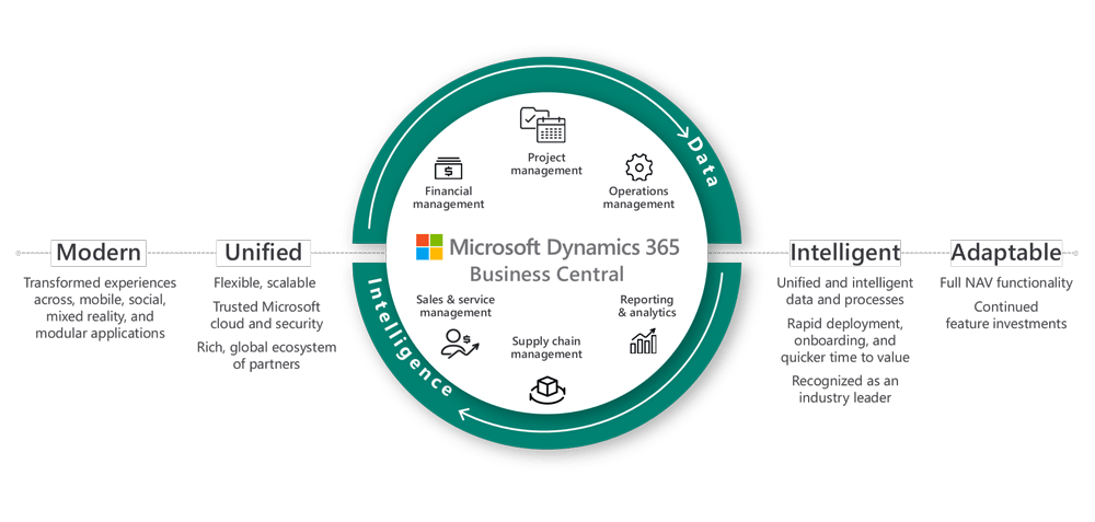 Dynamics-365-Business-Central-graphic